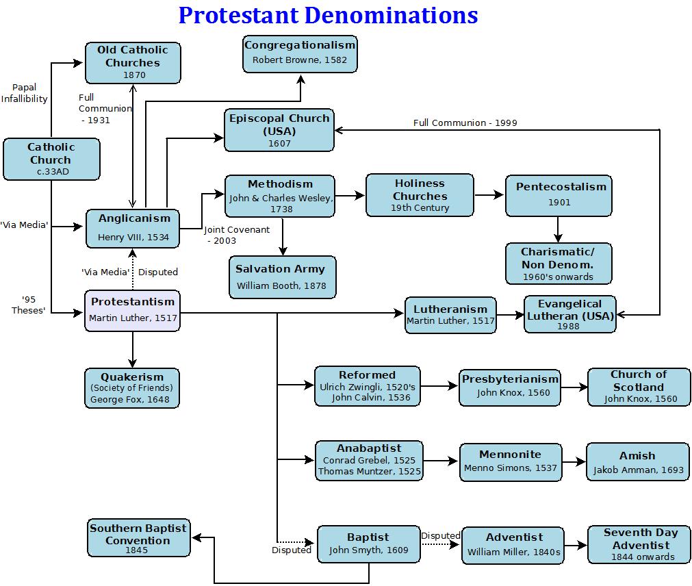 relationship between christian denominations quiz